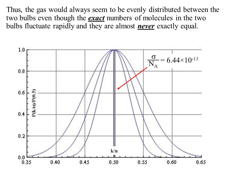 P(k/n)/P(0.5) k/n NANA = 6.44×10 -13 Thus, the gas would always seem to be evenly distributed between the two bulbs even though the exact numbers of molecules in the two bulbs fluctuate rapidly and they are almost never exactly equal.