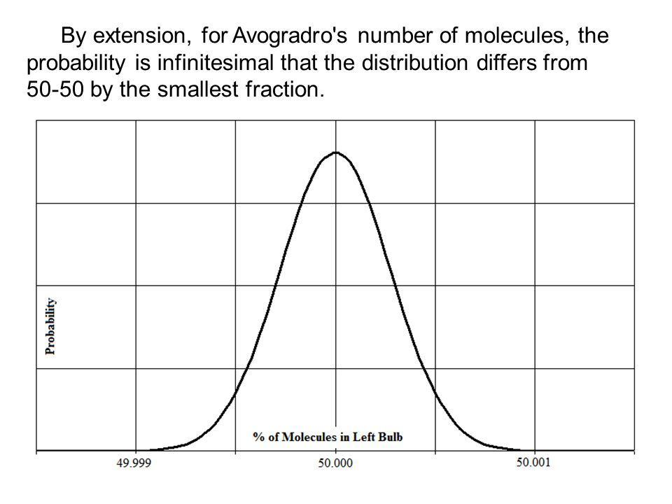 By extension, for Avogradro s number of molecules, the probability is infinitesimal that the distribution differs from 50-50 by the smallest fraction.