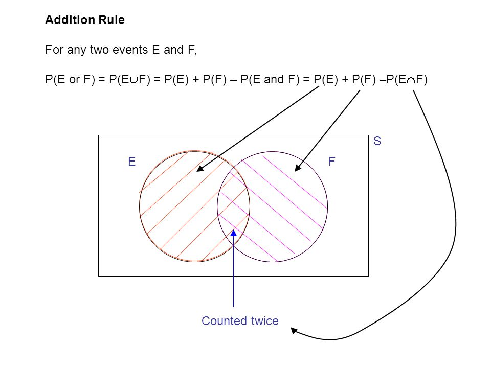 Addition Rule For any two events E and F, P(E or F) = P(E  F) = P(E) + P(F) – P(E and F) = P(E) + P(F) –P(E  F) S EF Counted twice
