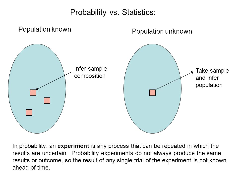 Probability vs. Statistics: Population known Population unknown Infer sample composition Take sample and infer population In probability, an experimen