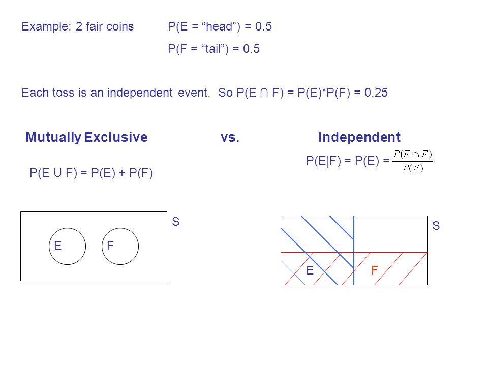 """Example: 2 fair coinsP(E = """"head"""") = 0.5 P(F = """"tail"""") = 0.5 Each toss is an independent event. So P(E ∩ F) = P(E)*P(F) = 0.25 Mutually Exclusive vs.I"""
