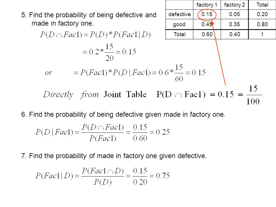 5. Find the probability of being defective and made in factory one. 6. Find the probability of being defective given made in factory one. 7. Find the