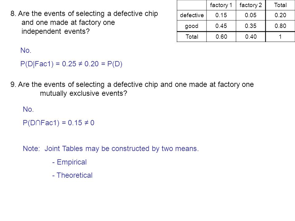 factory 1factory 2 Total defective0.150.050.20 good0.450.350.80 Total0.600.401 8. Are the events of selecting a defective chip and one made at factory