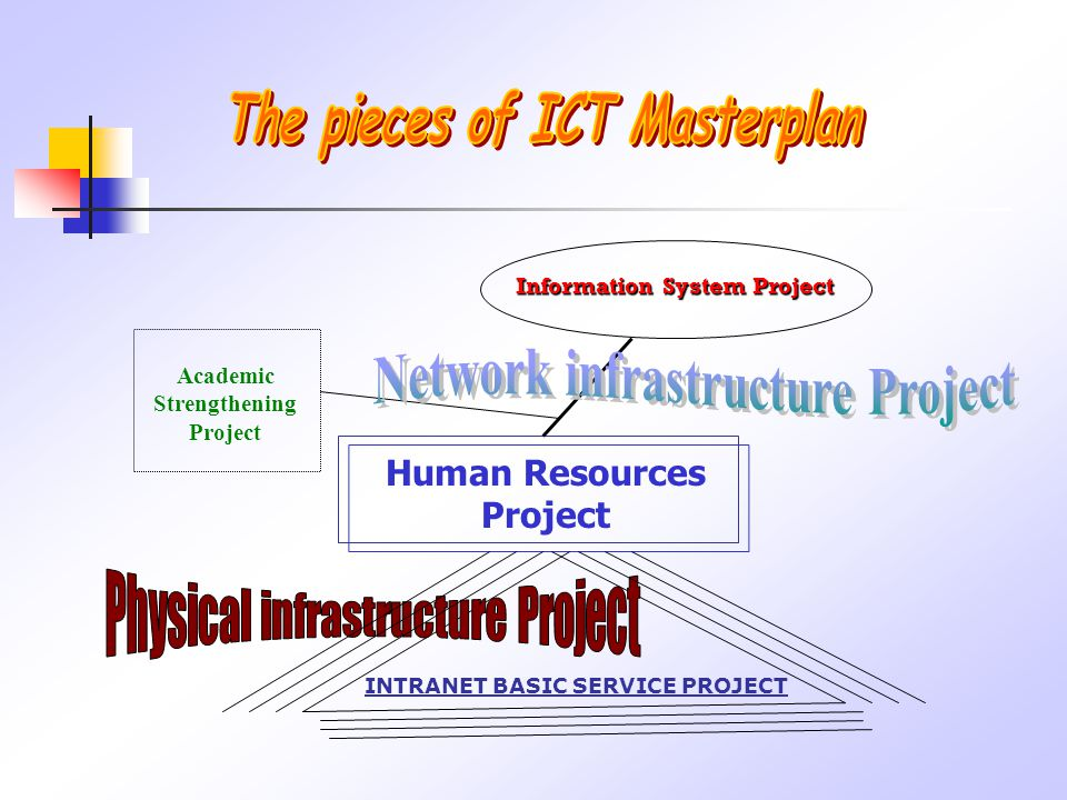 Human Resources Project Information System Project Academic Strengthening Project INTRANET BASIC SERVICE PROJECT