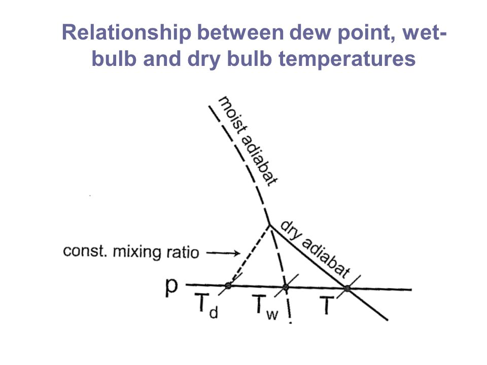 Normand's Rule States that the wet-bulb temperature may be determined by lifting a parcel of air adiabatically to its LCL and then following a moist adiabat from that temperature back down to the parcel's actual temperature.