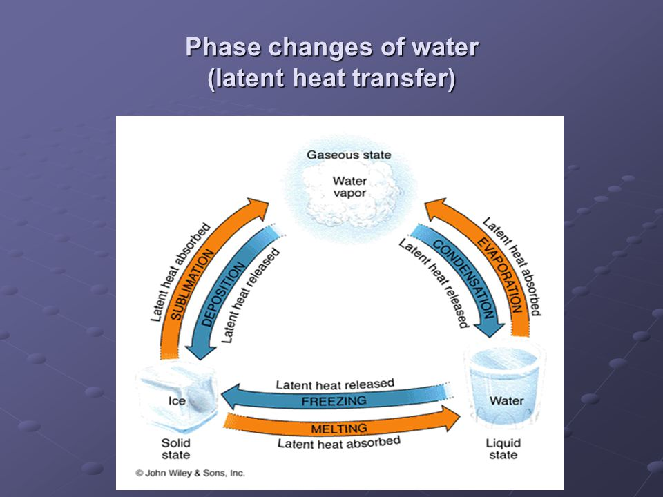 Phase changes of water (latent heat transfer)
