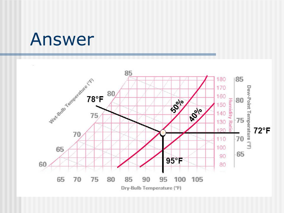 Answer 95°F 78°F 50% 40% 72°F