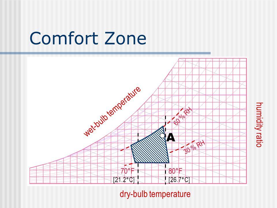 Comfort Zone dry-bulb temperature humidity ratio wet-bulb temperature 80°F [26.7°C] 70°F [21.2°C] 60 % RH 30 % RH A