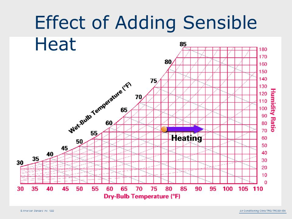 Air Conditioning Clinic TRG-TRC001-EN © American Standard Inc. 1999 Effect of Adding Sensible Heat