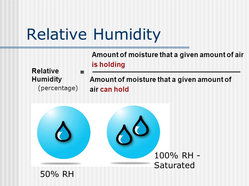 Relative Humidity Amount of moisture that a given amount of air is holding = Amount of moisture that a given amount of air can hold 50% RH 100% RH - Saturated (percentage)