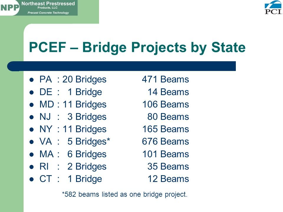PCEF – Bridge Projects by State PA: 20 Bridges 471 Beams DE: 1 Bridge 14 Beams MD: 11 Bridges 106 Beams NJ : 3 Bridges 80 Beams NY: 11 Bridges 165 Beams VA: 5 Bridges*676 Beams MA : 6 Bridges 101 Beams RI : 2 Bridges 35 Beams CT : 1 Bridge 12 Beams *582 beams listed as one bridge project.