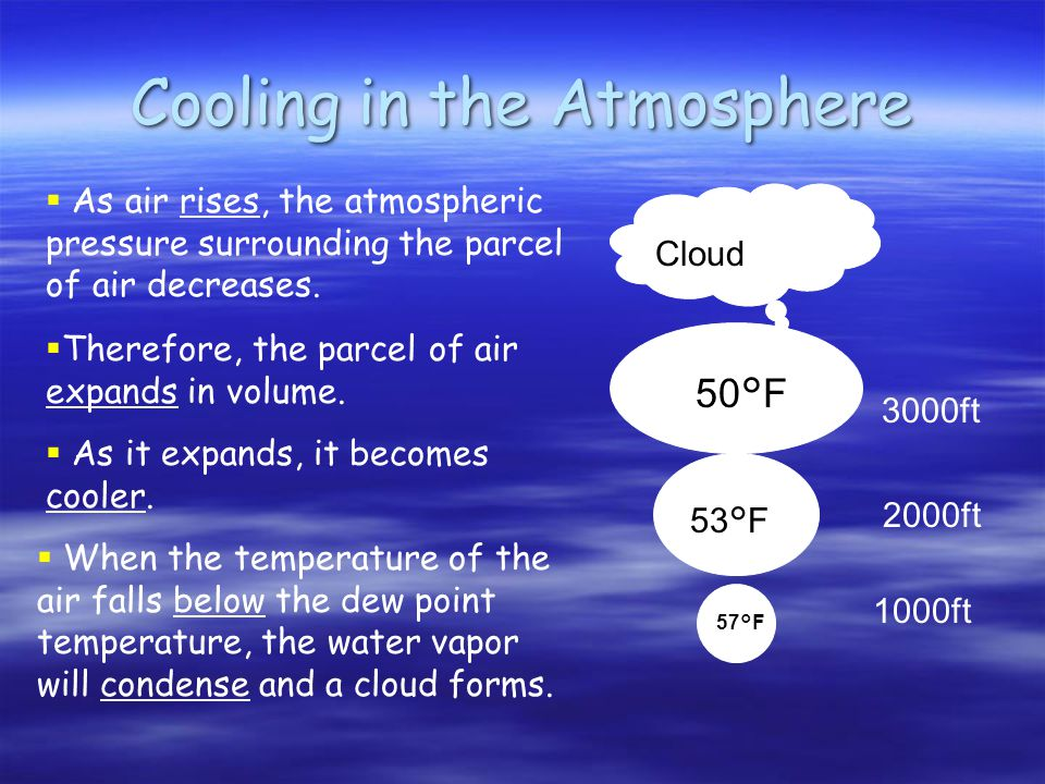 Cooling in the Atmosphere 1000ft 2000ft 3000ft 57°F 53°F 50°F Cloud  As air rises, the atmospheric pressure surrounding the parcel of air decreases.
