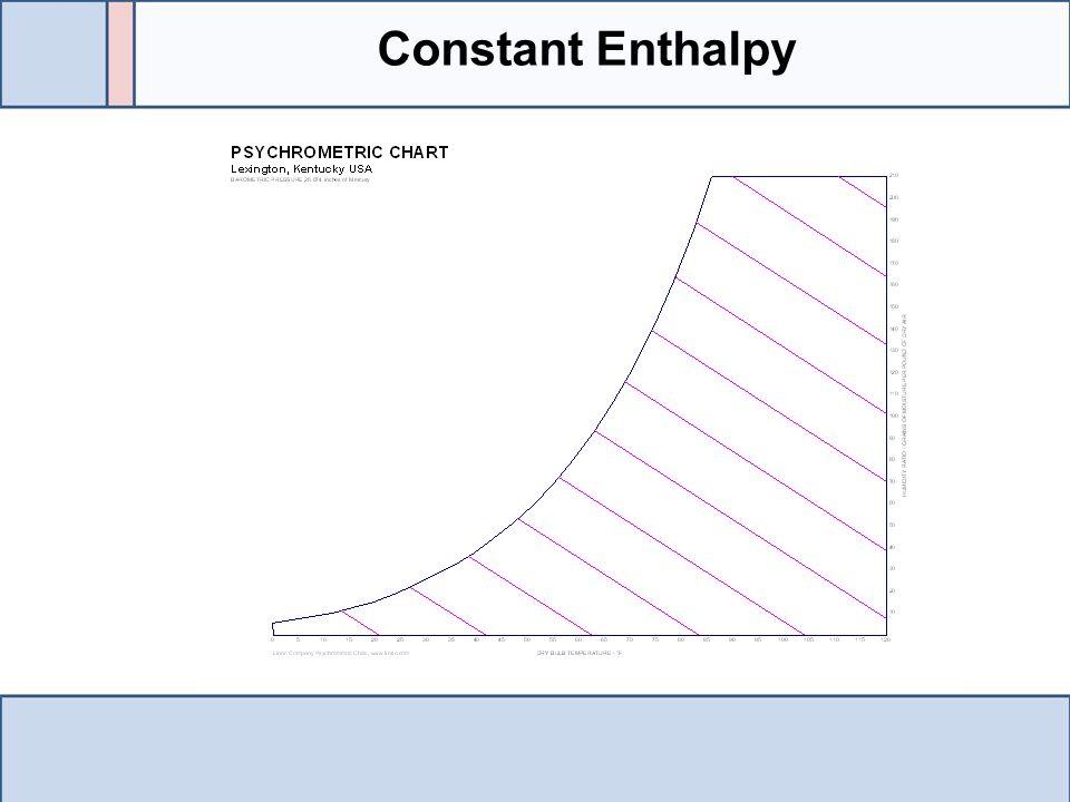 Constant Enthalpy