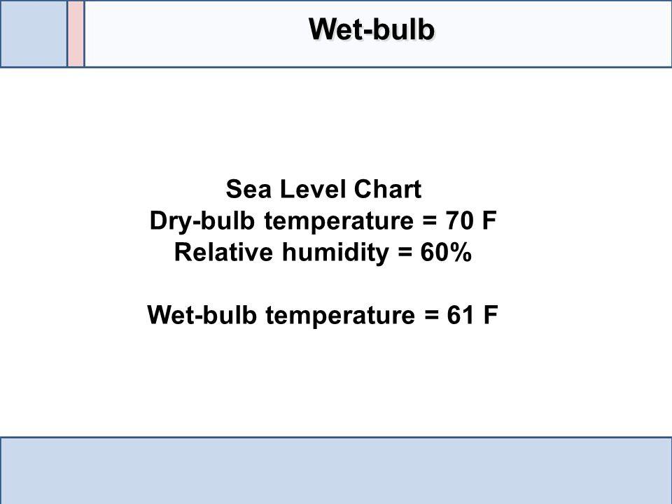 Sea Level Chart Dry-bulb temperature = 70 F Relative humidity = 60% Wet-bulb temperature = 61 F Wet-bulb