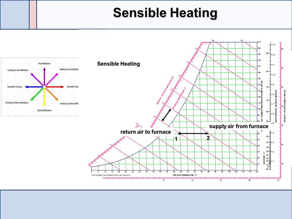 Sensible Heating