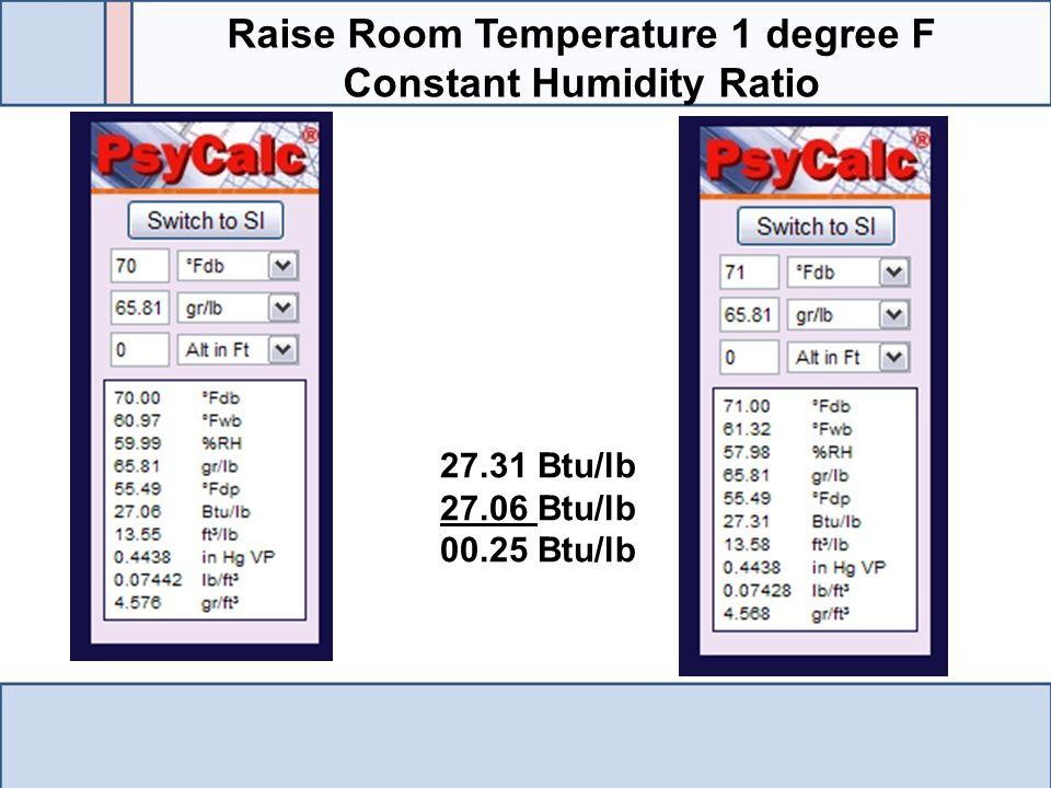 Raise Room Temperature 1 degree F Constant Humidity Ratio 27.31 Btu/lb 27.06 Btu/lb 00.25 Btu/lb