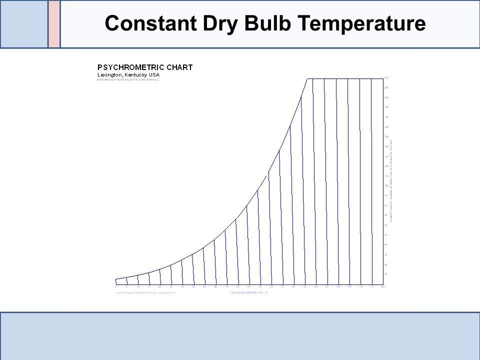 Constant Dry Bulb Temperature