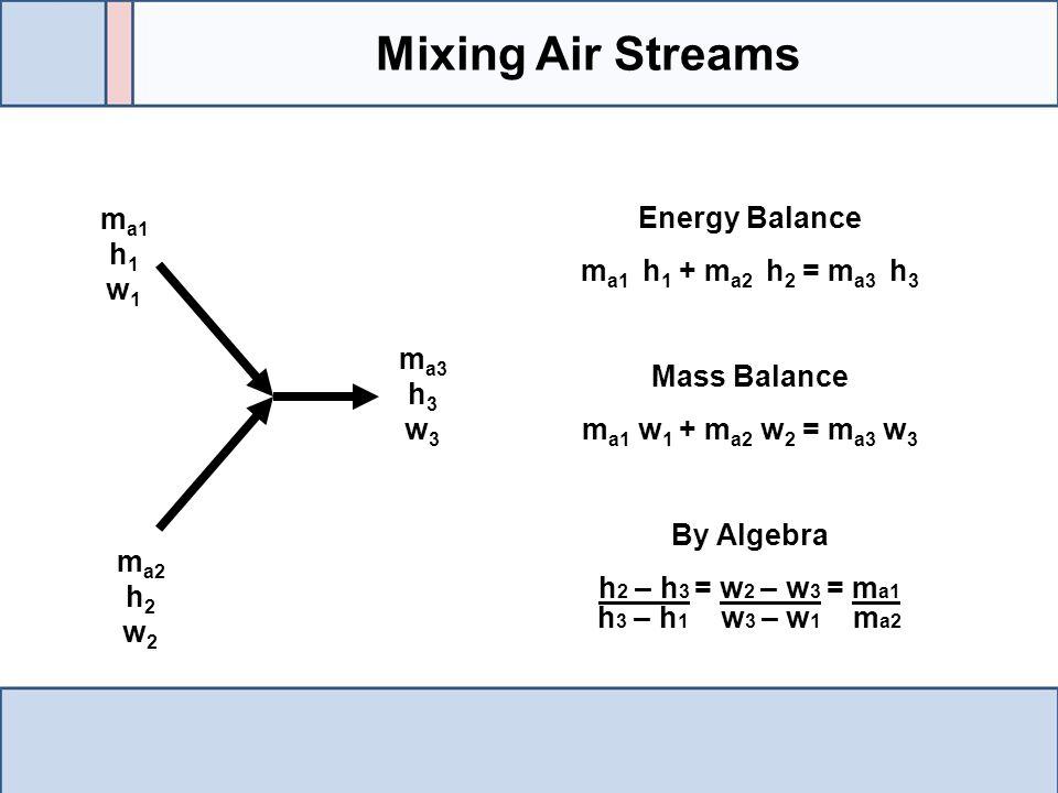 Mixing Air Streams m a1 h 1 w 1 m a2 h 2 w 2 m a3 h 3 w 3 Energy Balance m a1 h 1 + m a2 h 2 = m a3 h 3 Mass Balance m a1 w 1 + m a2 w 2 = m a3 w 3 By
