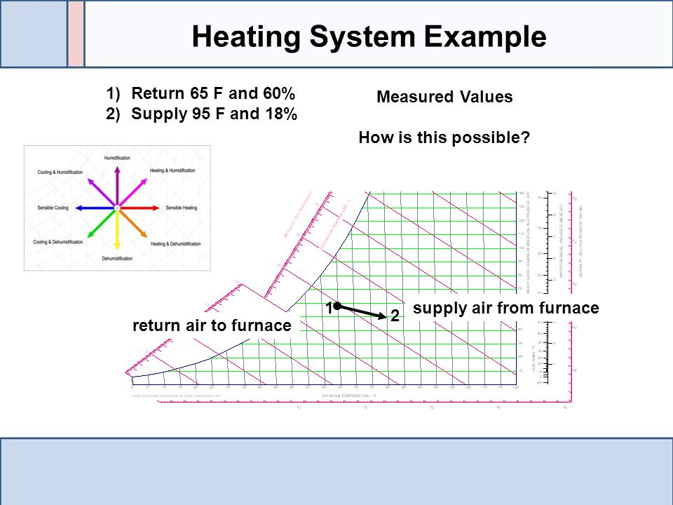 1)Return 65 F and 60% 2)Supply 95 F and 18% 1 2 Measured Values How is this possible.