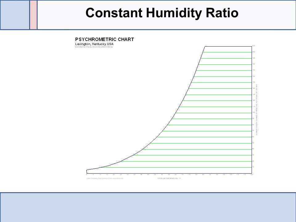 Constant Humidity Ratio