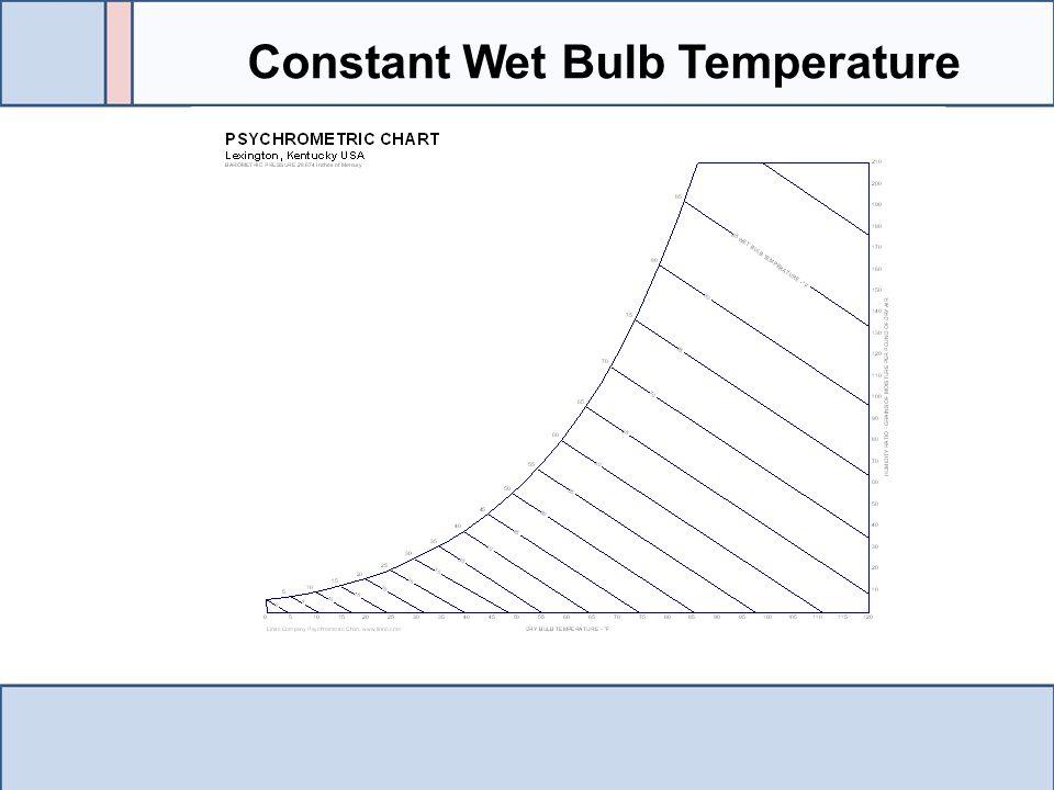 Constant Wet Bulb Temperature