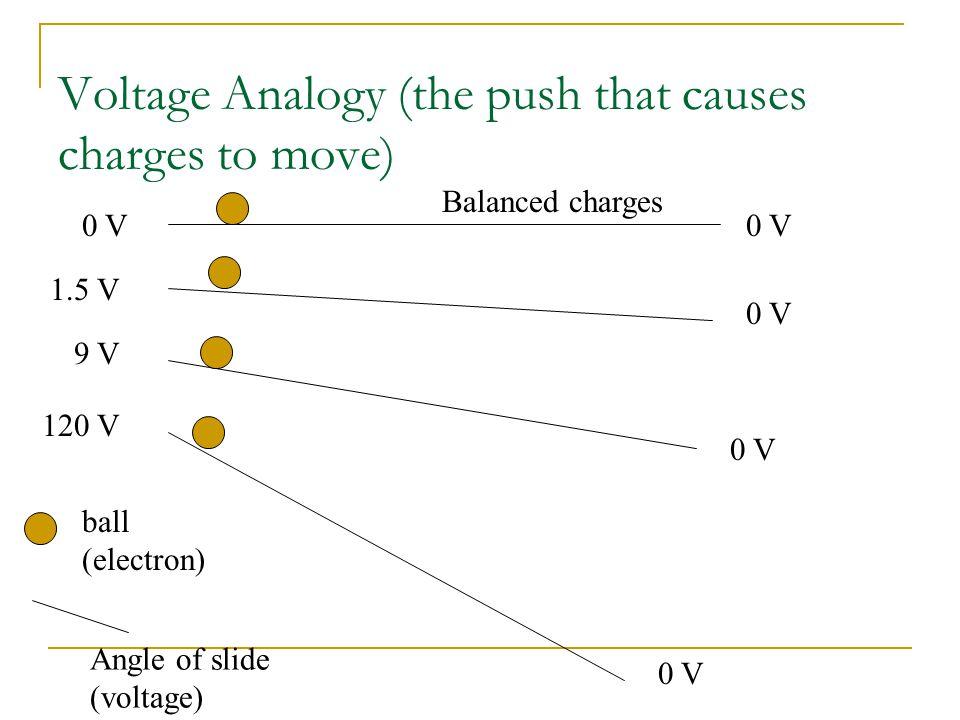 Ohm's Law Resistance = Voltage/Current R = V / I  R is resistance, unit is ohm  V is voltage, unit is volt (V)  I is current, unit is ampere (A)