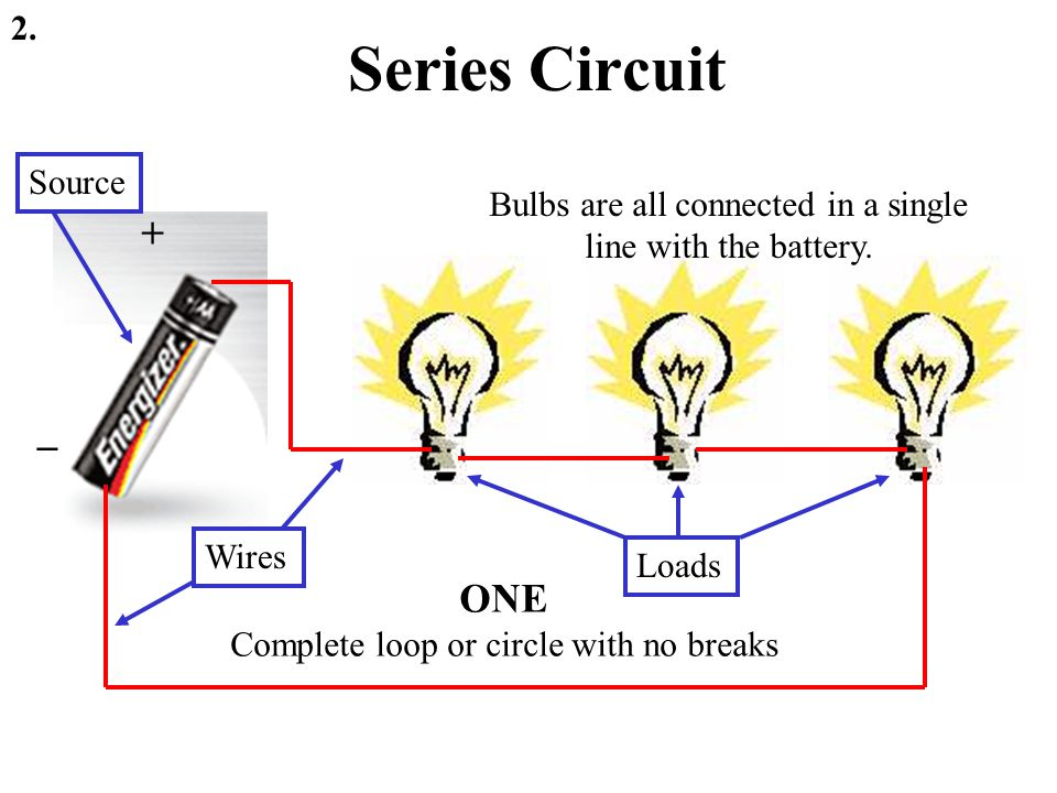 Series Circuit 2. + _ ONE Complete loop or circle with no breaks Bulbs are all connected in a single line with the battery. Source Loads Wires