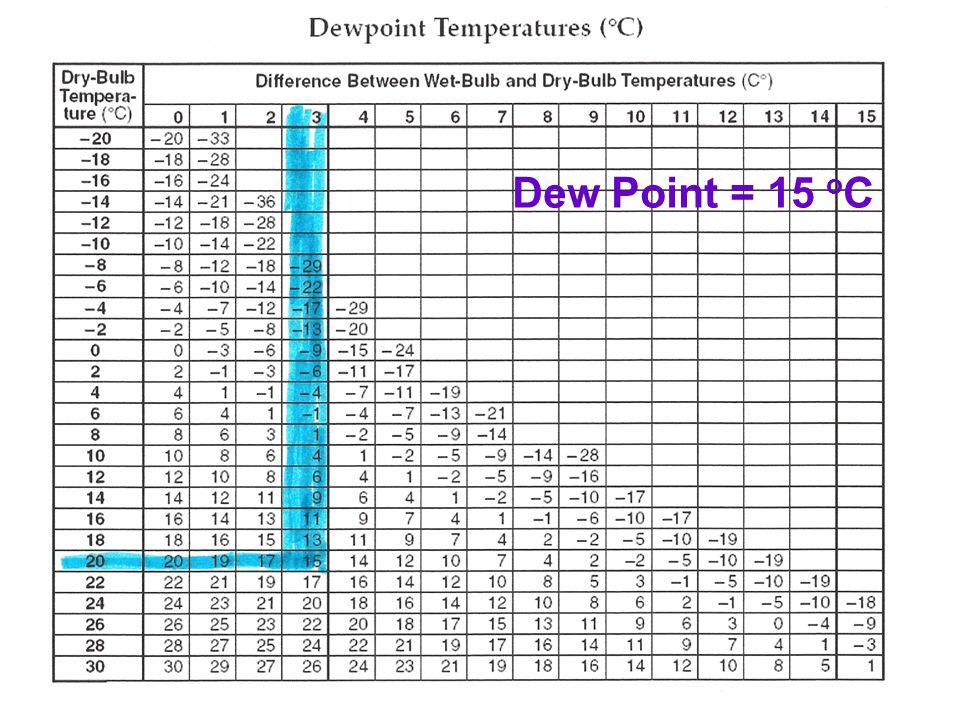 Dew Point = 15 o C