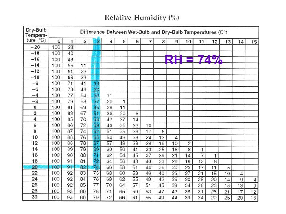 RH = 74%