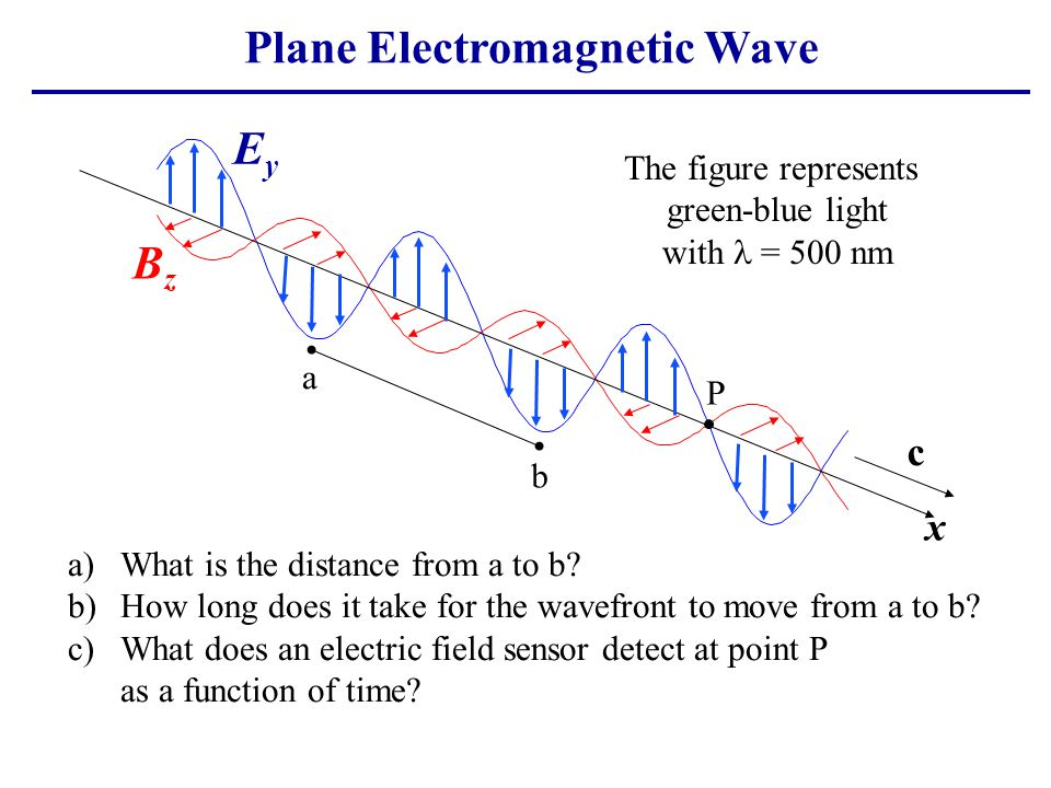 Plane Electromagnetic Wave x EyEy BzBz c The figure represents green-blue light with = 500 nm a b P a)What is the distance from a to b? b)How long doe