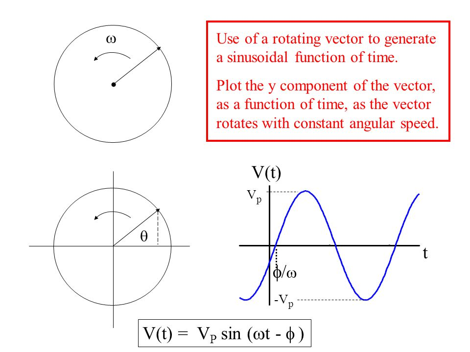 Use of a rotating vector to generate a sinusoidal function of time. Plot the y component of the vector, as a function of time, as the vector rotates w
