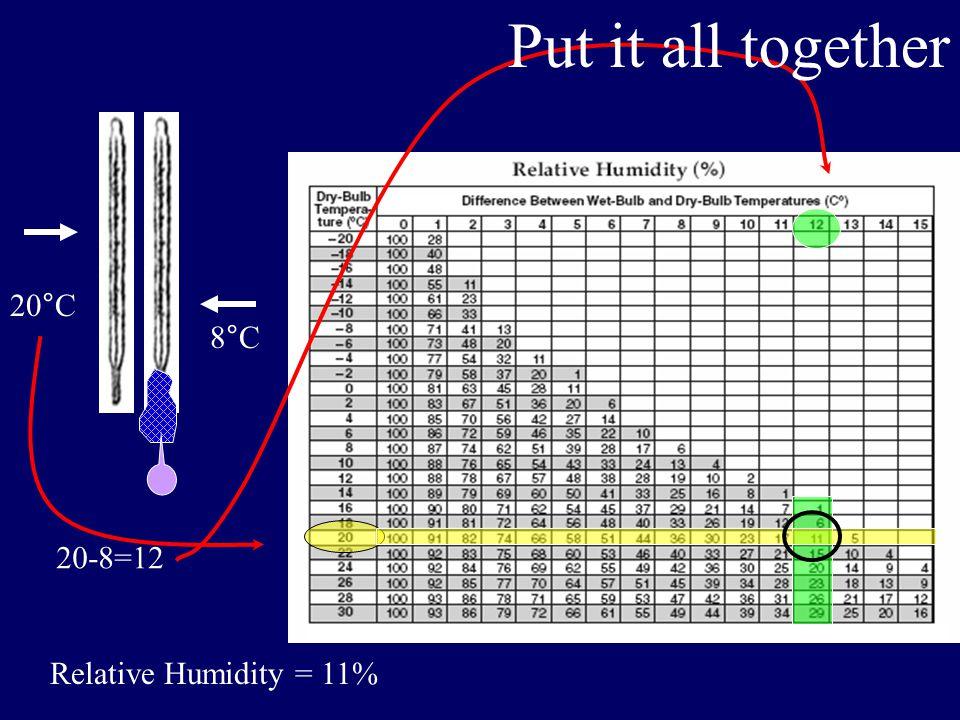 16°C 18°C 18-16=2