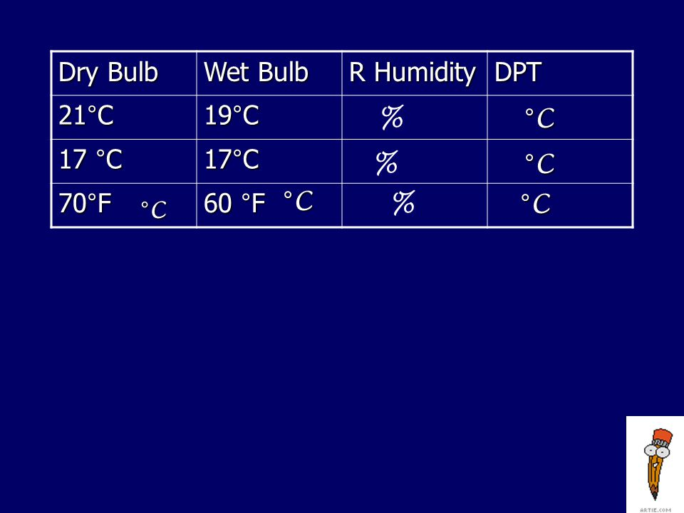 Try These. Dry Bulb Wet Bulb R Humidity DPT 26°C 20 °C 14 °C 0 °C -3 °C % °C % %