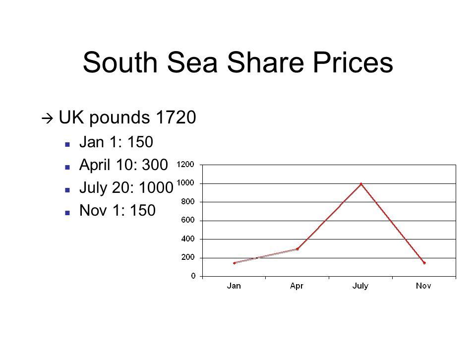 South Sea Share Prices  UK pounds 1720 Jan 1: 150 April 10: 300 July 20: 1000 Nov 1: 150