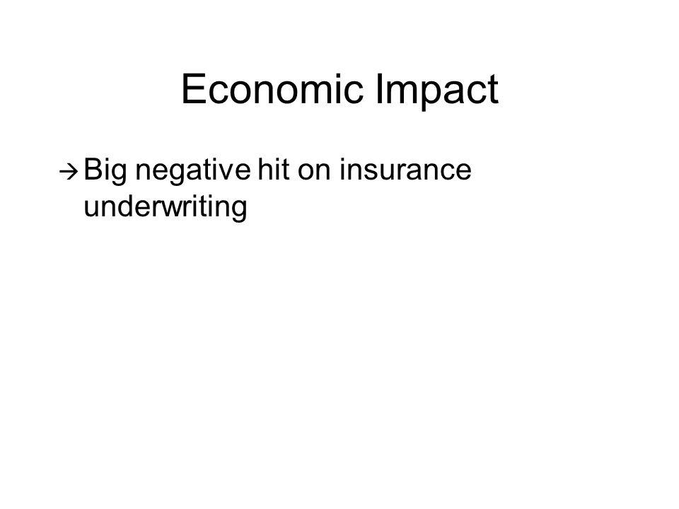 Economic Impact  Big negative hit on insurance underwriting