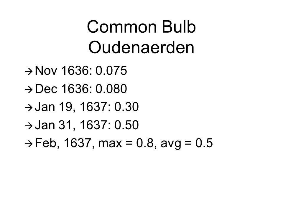 Common Bulb Oudenaerden  Nov 1636: 0.075  Dec 1636: 0.080  Jan 19, 1637: 0.30  Jan 31, 1637: 0.50  Feb, 1637, max = 0.8, avg = 0.5