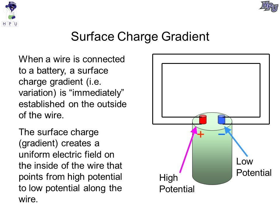 Poll +− High Potential Low Potential For an electron at the point shown, what will be the direction of the force (due to the electric field created by surface charge) on the electron.