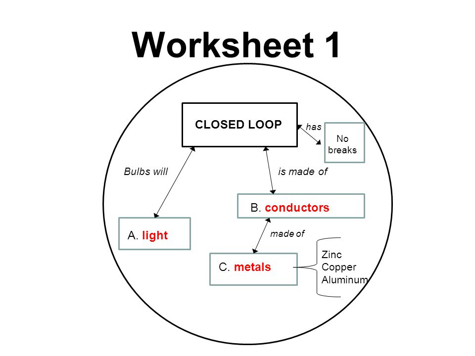 Worksheet 1 CLOSED LOOP A. light Bulbs will B. conductors is made of C. metals made of Zinc Copper Aluminum No breaks has
