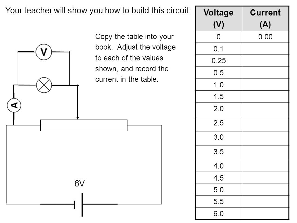 6V Voltage (V) Current (A) 00.00 0.1 0.25 0.5 1.0 1.5 2.0 2.5 3.0 3.5 4.0 4.5 5.0 5.5 6.0 Now replace the bulb with a 22 Ω resistor Add another column to your table to record the current through the resistor at the same voltages.