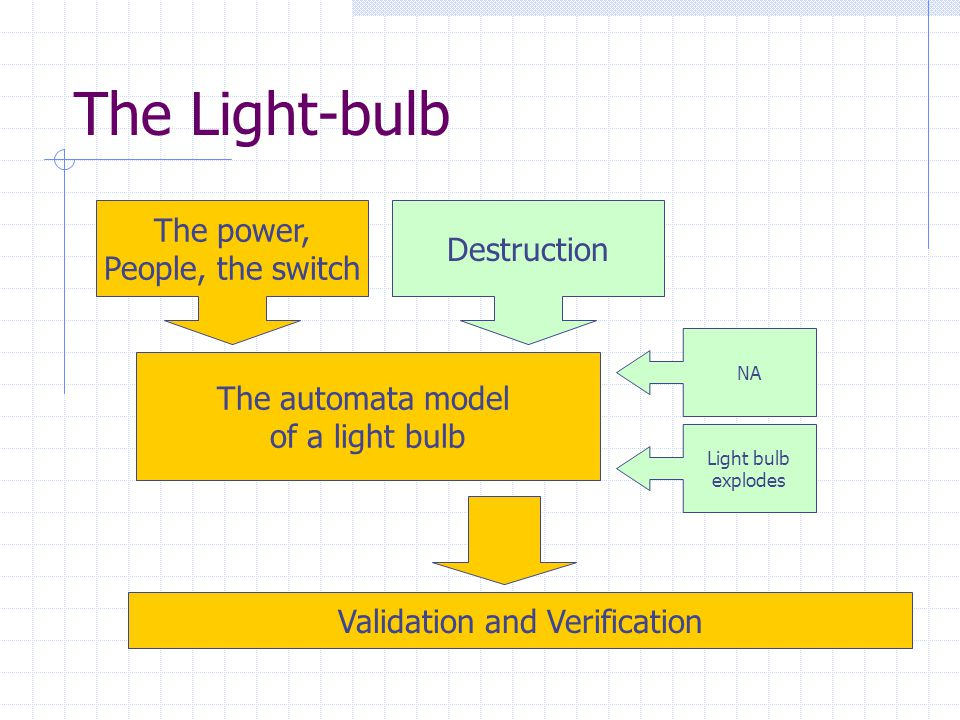 The Light-bulb The power, People, the switch Destruction The automata model of a light bulb NA Validation and Verification Light bulb explodes