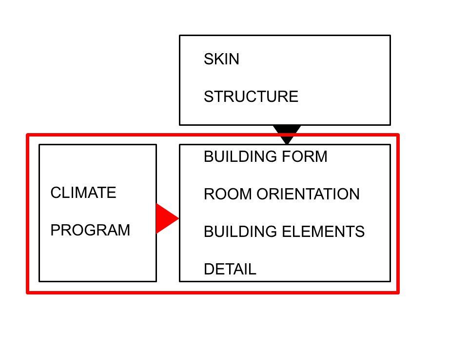 CLIMATE PROGRAM SKIN STRUCTURE BUILDING FORM ROOM ORIENTATION BUILDING ELEMENTS DETAIL