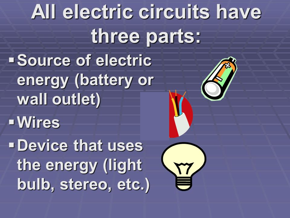 All electric circuits have three parts:  Source of electric energy (battery or wall outlet)  Wires  Device that uses the energy (light bulb, stereo, etc.)