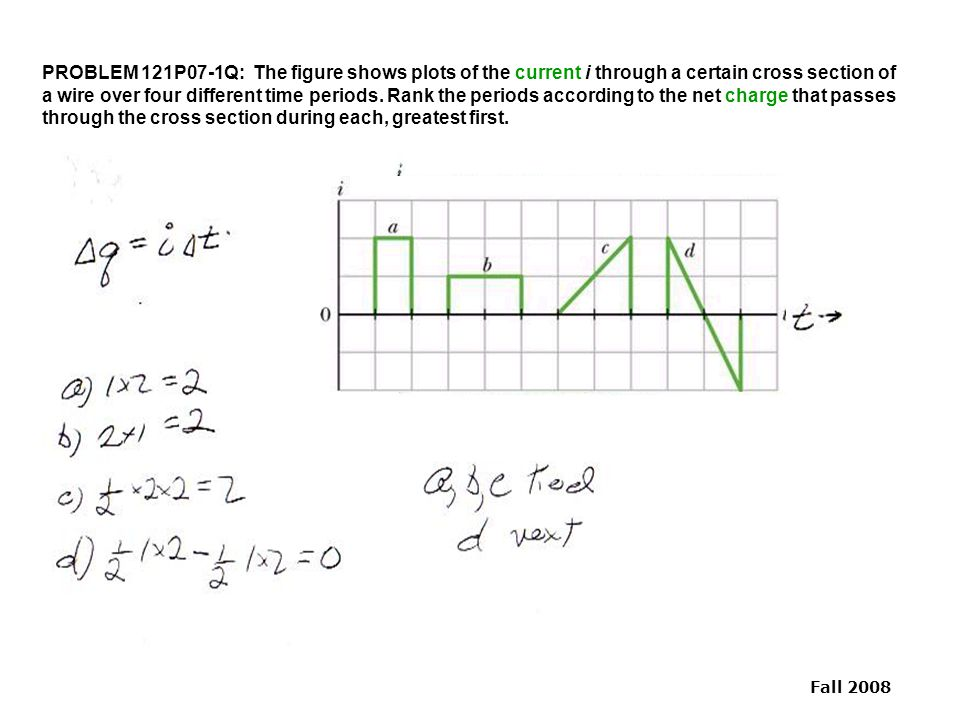 Fall 2008 PROBLEM 121P07-1Q: The figure shows plots of the current i through a certain cross section of a wire over four different time periods. Rank