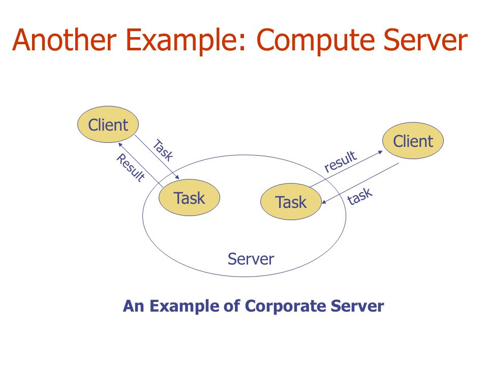 Another Example: Compute Server Task Server Client An Example of Corporate Server Task Result result task