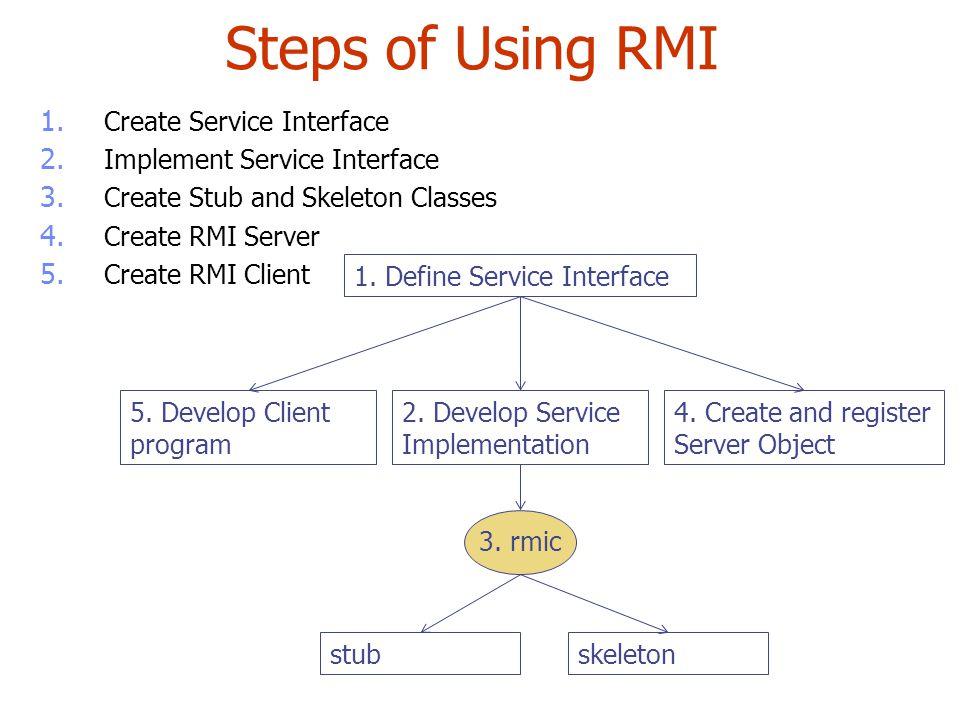 Steps of Using RMI 1. Create Service Interface 2. Implement Service Interface 3. Create Stub and Skeleton Classes 4. Create RMI Server 5. Create RMI C
