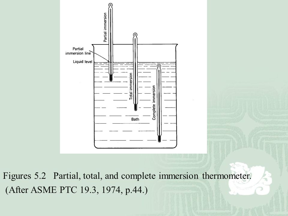 Figures 5.2 Partial, total, and complete immersion thermometer. (After ASME PTC 19.3, 1974, p.44.)