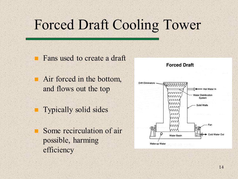 14 Forced Draft Cooling Tower Fans used to create a draft Air forced in the bottom, and flows out the top Typically solid sides Some recirculation of air possible, harming efficiency