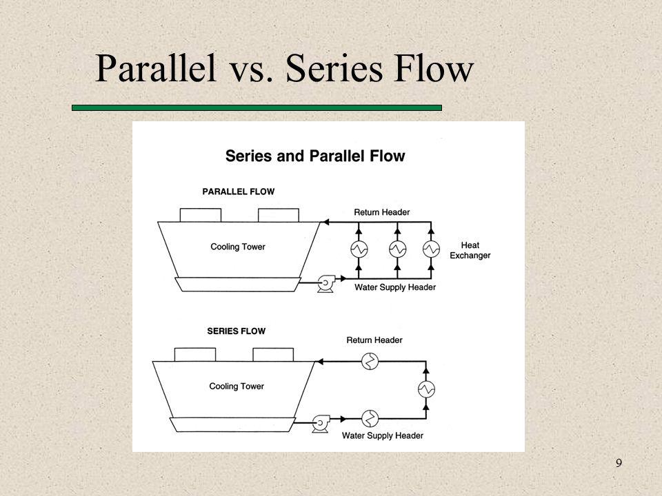 9 Parallel vs. Series Flow