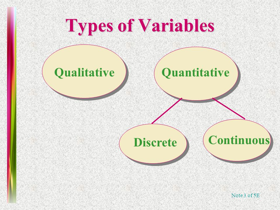 Note 3 of 5E Types of Variables Qualitative Quantitative Discrete Continuous