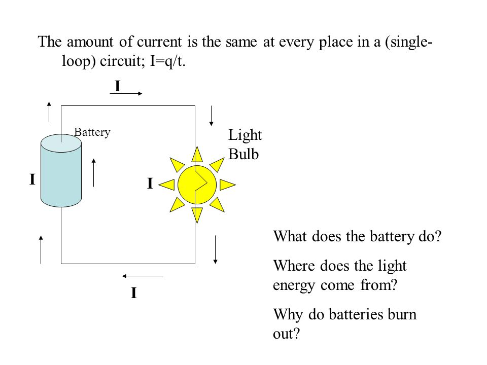 The amount of current is the same at every place in a (single- loop) circuit; I=q/t. Battery Light Bulb What does the battery do? Where does the light